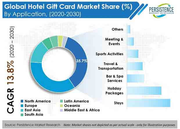 global hotel gift card market