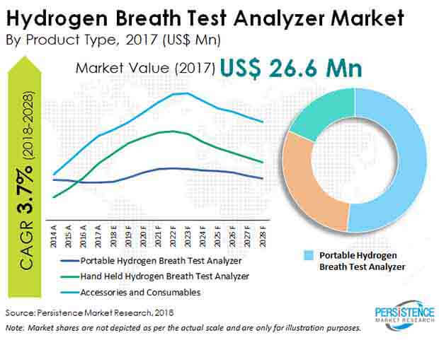 global hydrogen breath test analyzer market