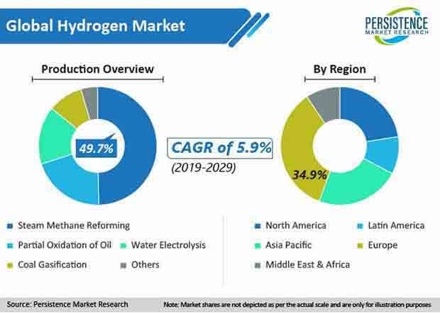 global hydrogen market production
