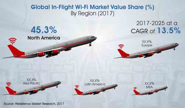 global in flight wi fi market
