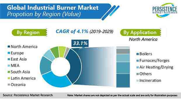 global industrial burner market