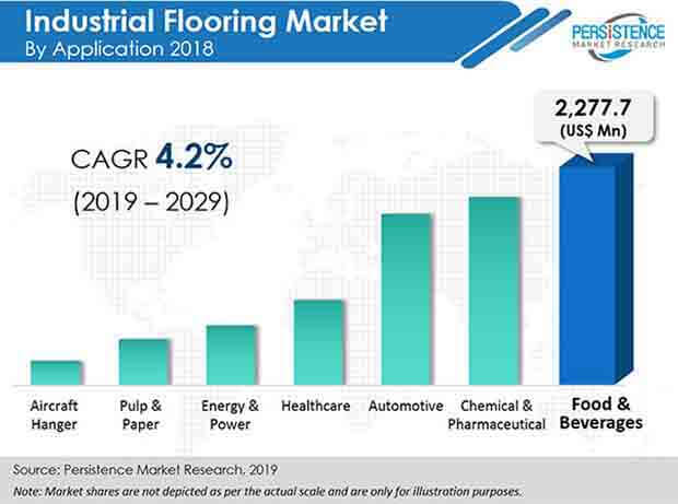 global industrial flooring market