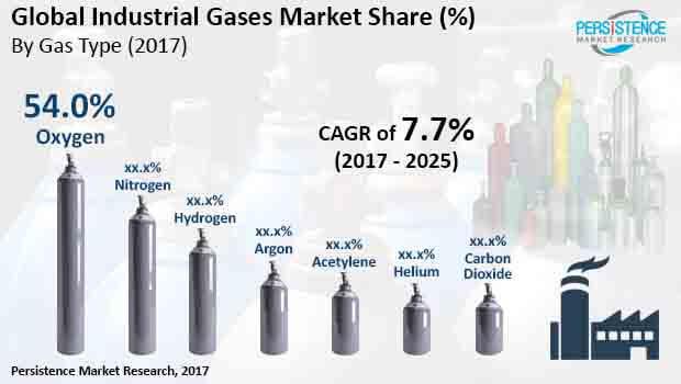 global industrial gases market