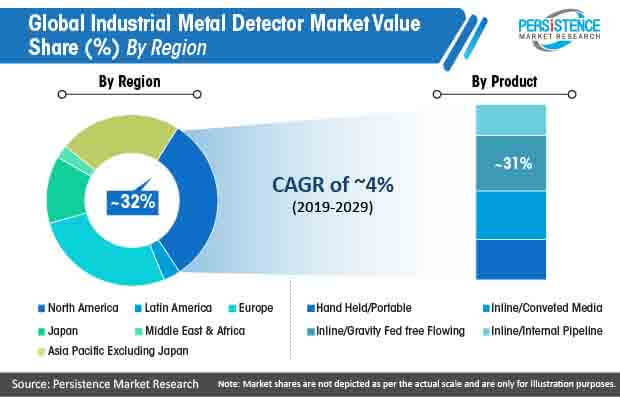 global industrial metal detector market value share