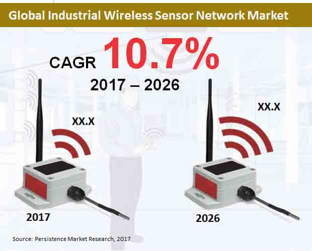 global industrial wireless sensor network market