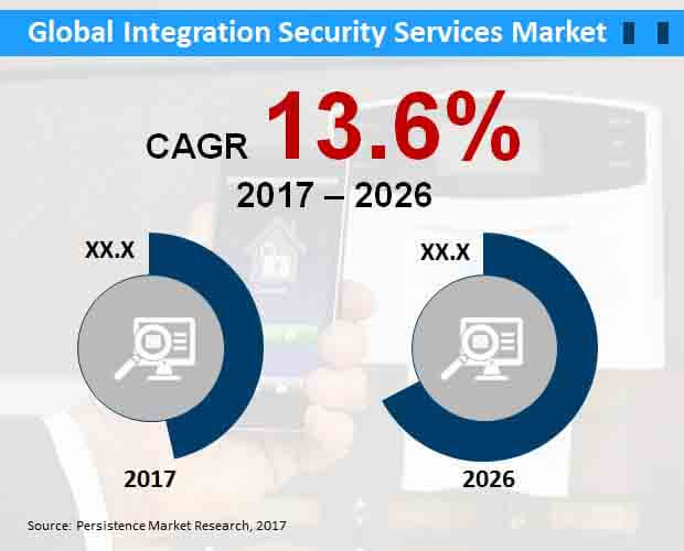 global integration security services market