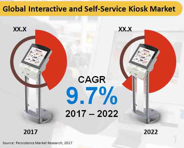 global interactive and self service kiosk market