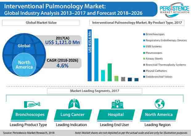 global interventional pulmonology market