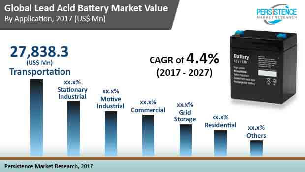 global lead acid battery market