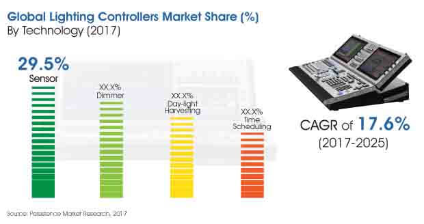global lighting controllers market
