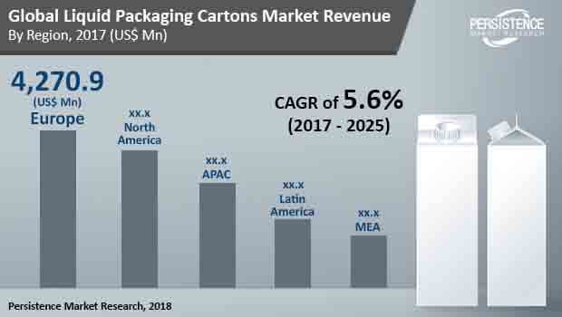 global liquid packaging cartons market