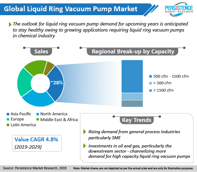 global liquid ring vacuum pump market