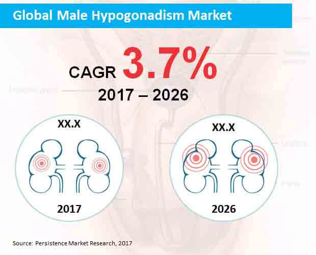 global male hypogonadism market