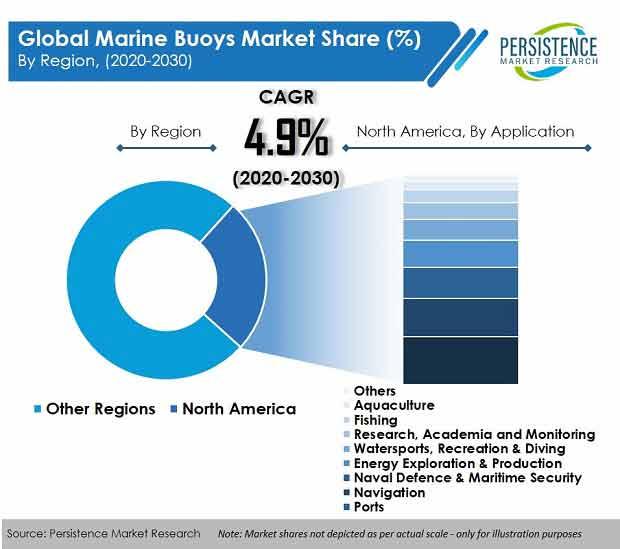 global marine buoys market