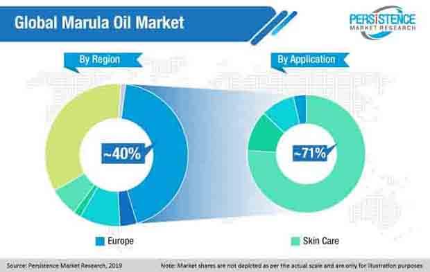 global marula oil market