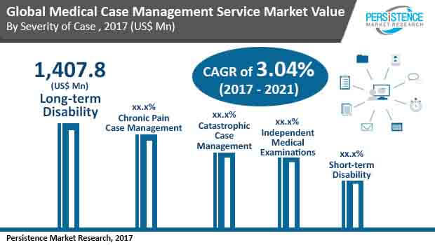global medical case management services market