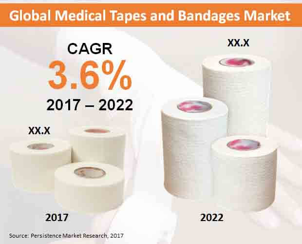 global medical tapes and bandages market