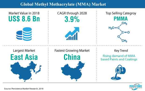 global methyl methacrylate market