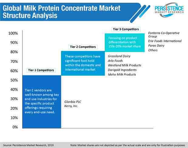 global milk protein concentrate market structure analysis
