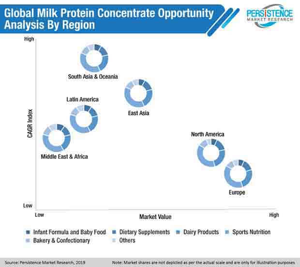 global milk protein concentrate market