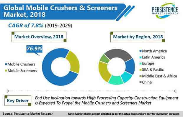 global mobile crushers and screeners market