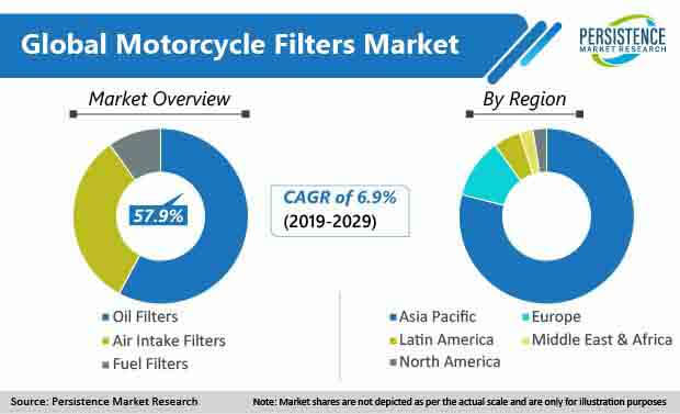 global motorcycle filters market