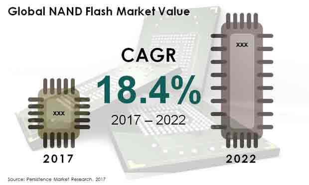 global nand flash market