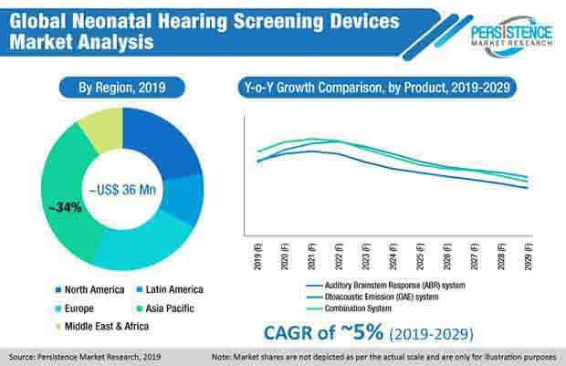 global neonatal hearing screening devices market analysis