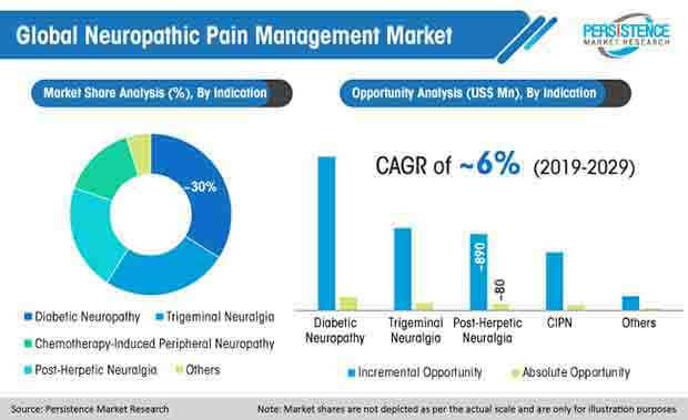 global neuropathic pain management market