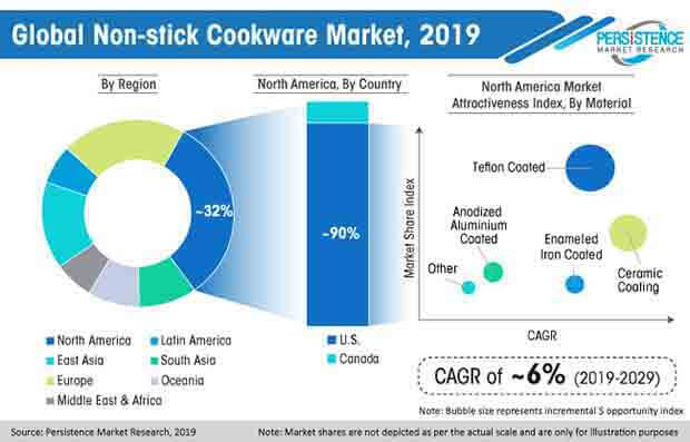 global non stick cookware market