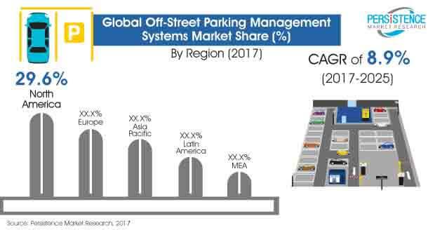 global off street parking management systems market