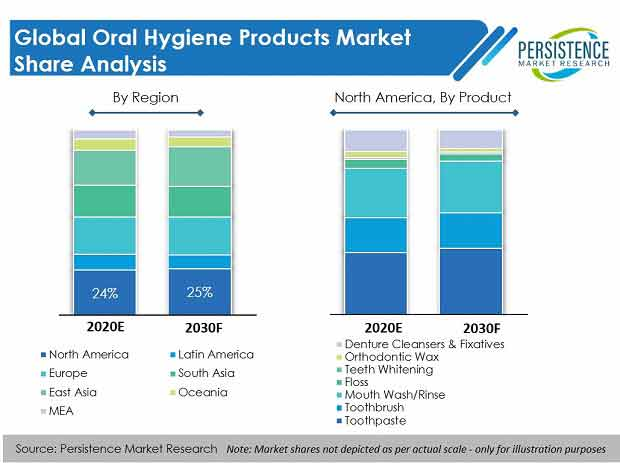 Oral Hygiene Products Market