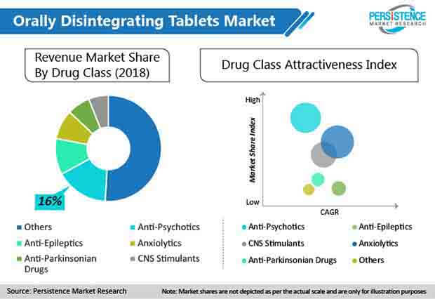 global orally disintegrating tablets market