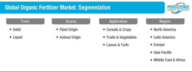 global organic fertilizer market segmentation