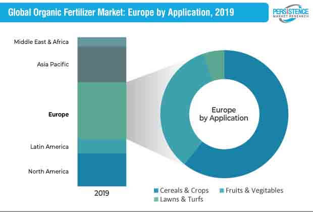 global organic fertilizer market