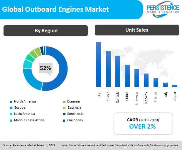 global outboard engines market pr image