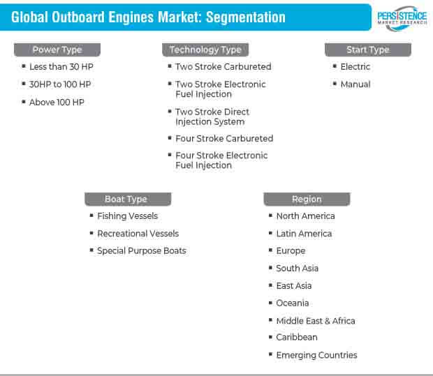 global outboard engines market segmentation