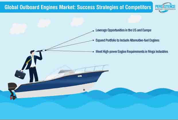 global outboard engines market success strategies of competitors
