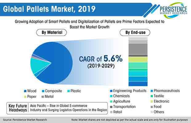 global pallets market