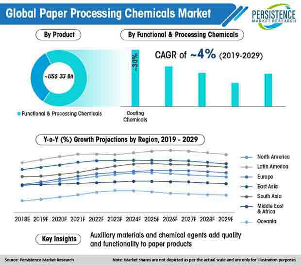 global paper processing chemicals market
