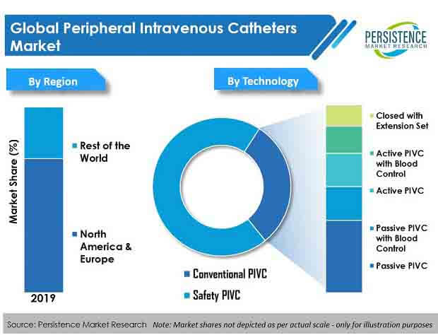 global peripheral intravenous catheters market