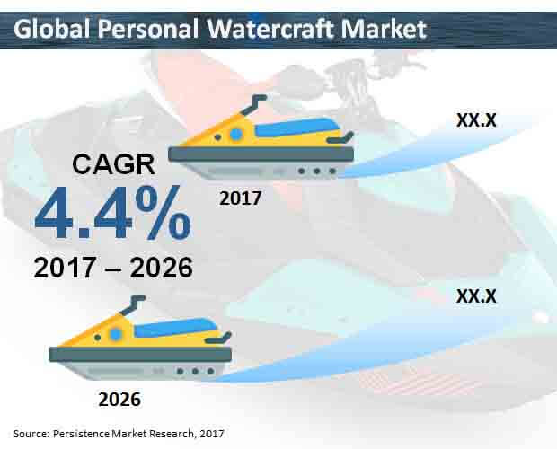 global personal watercraft market