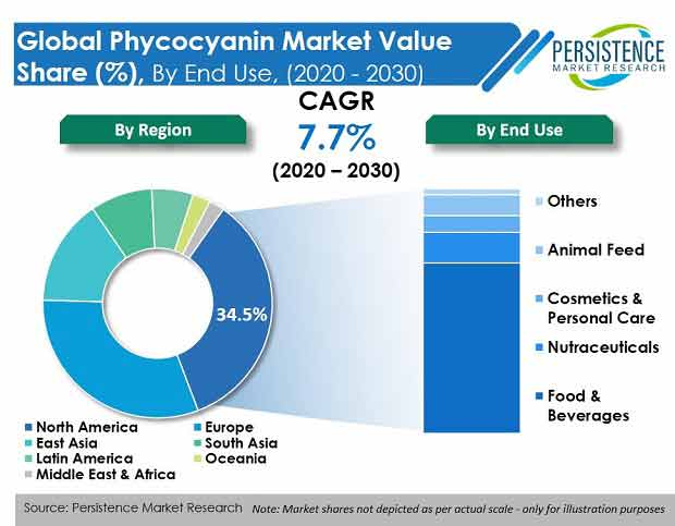 global phycocyanin market