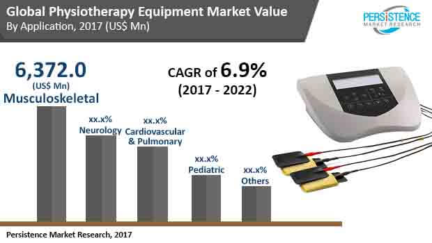 global physiotherapy equipment market