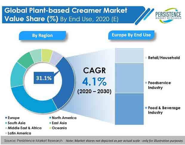 global plant based creamer market end dse