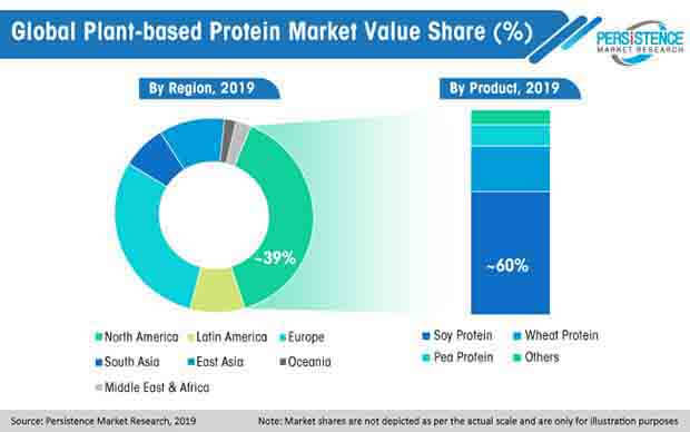 global plant based protein market value share