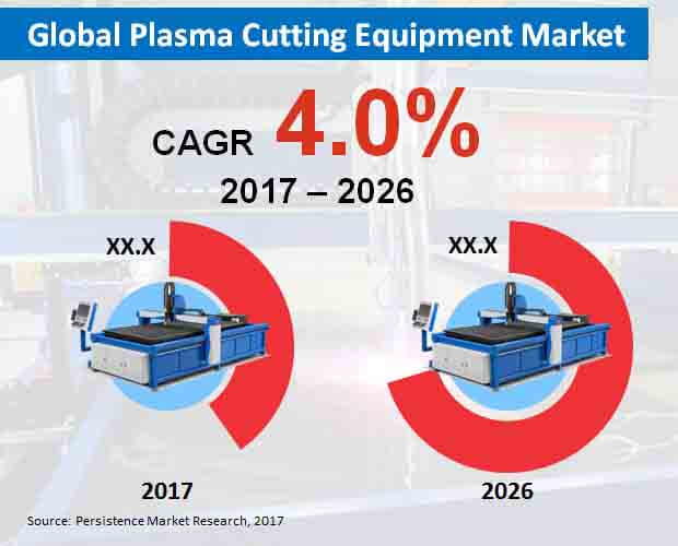 global plasma cutting equipment market