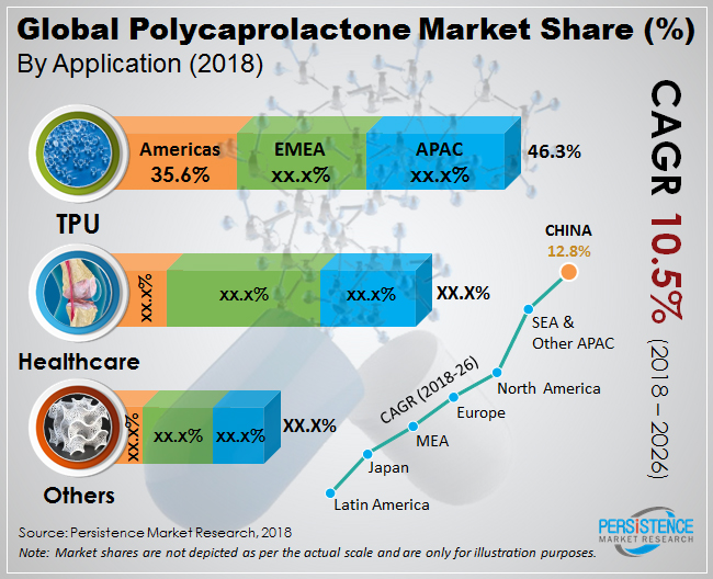 global polycaprolactone market