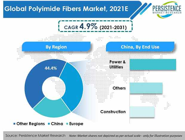 global-polyimide-fibers-market