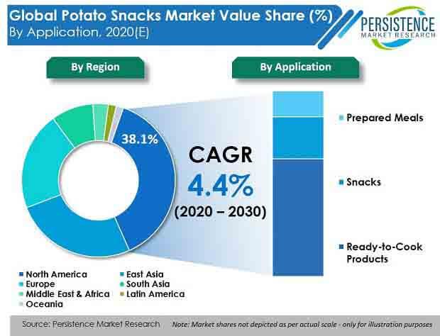 global potato snacks market